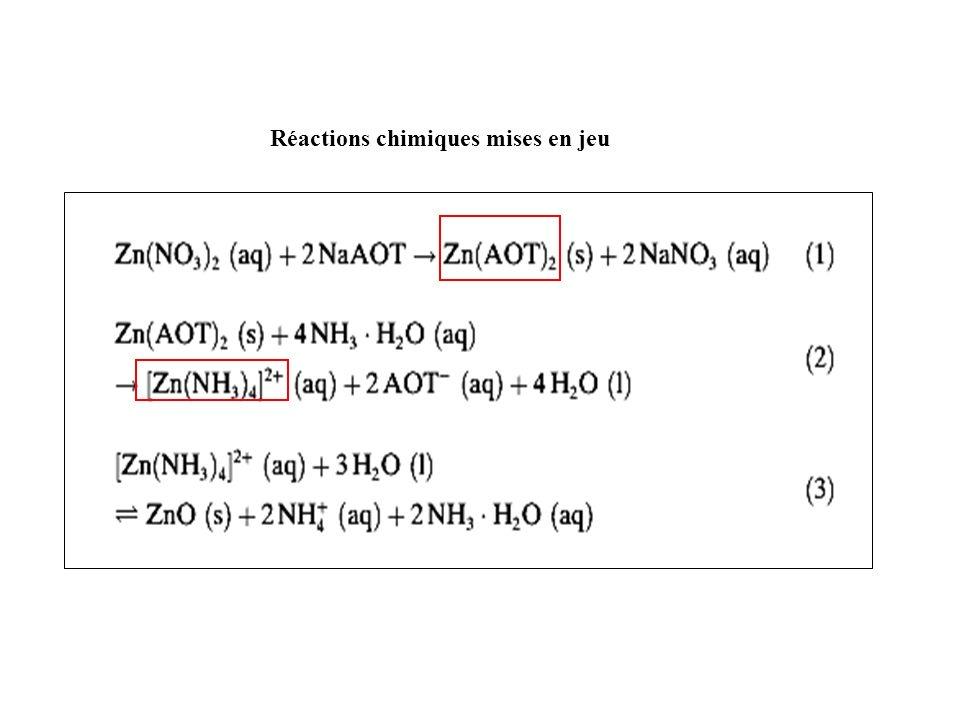 Réactions chimiques mises en jeu