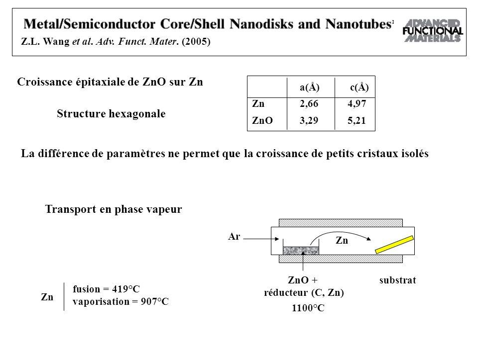 Croissance épitaxiale de ZnO sur Zn Structure hexagonale a(Å) c(Å) Zn2,664,97 ZnO3,295,21 La différence de paramètres ne permet que la croissance de p