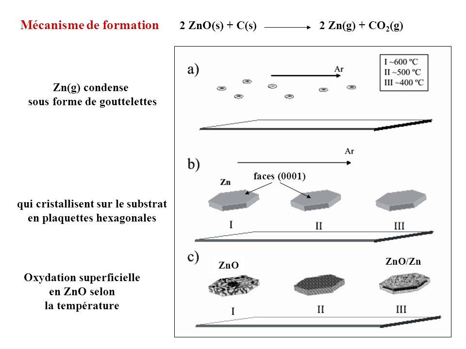 Mécanisme de formation 2 ZnO(s) + C(s) 2 Zn(g) + CO 2 (g) Zn(g) condense sous forme de gouttelettes qui cristallisent sur le substrat en plaquettes he