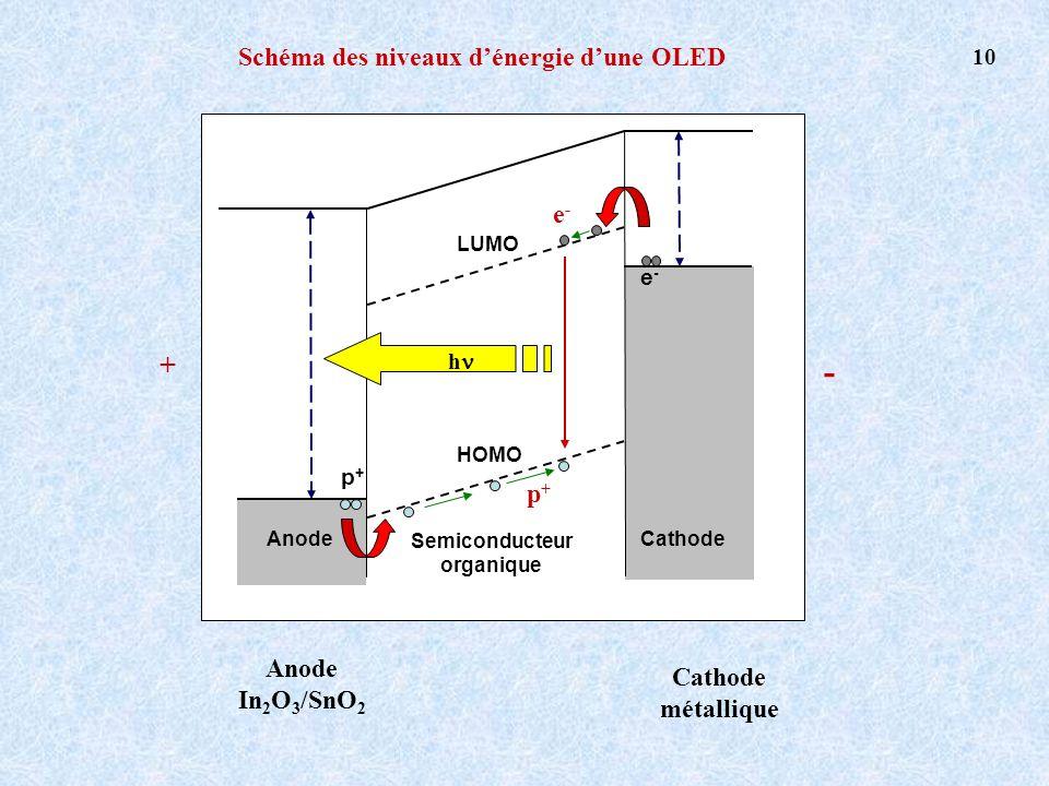 Schéma des niveaux dénergie dune OLED LUMO HOMO e-e- p+p+ Semiconducteur organique AnodeCathode h Anode In 2 O 3 /SnO 2 Cathode métallique + - p+p+ e-