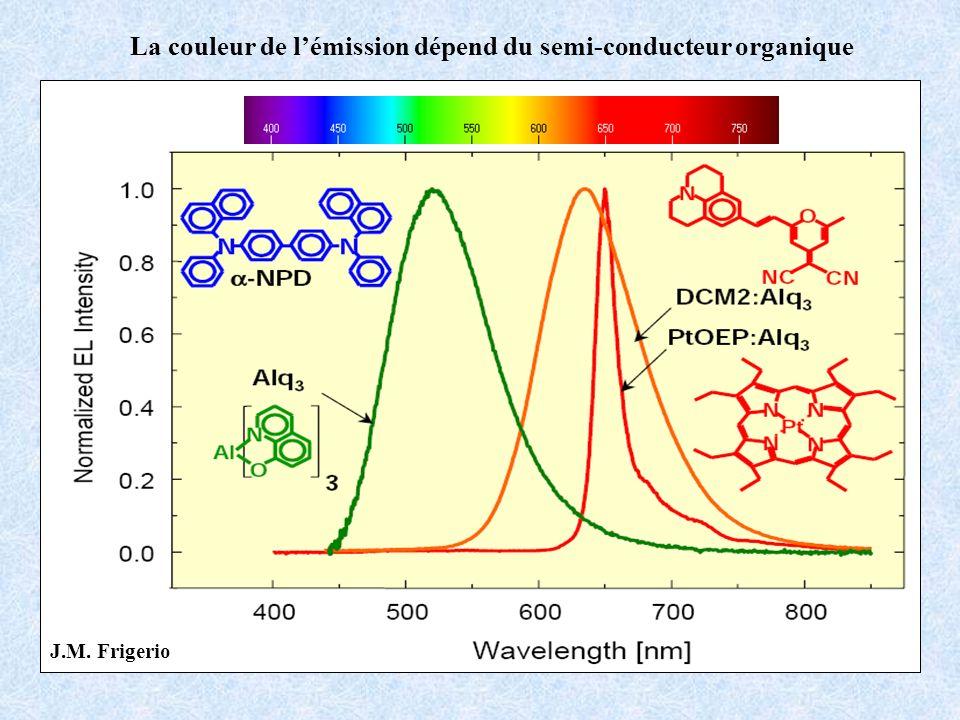 La couleur de lémission dépend du semi-conducteur organique J.M. Frigerio