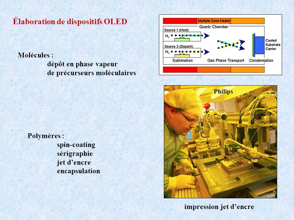 Élaboration de dispositifs OLED Molécules : dépôt en phase vapeur de précurseurs moléculaires Polymères : spin-coating sérigraphie jet dencre encapsul