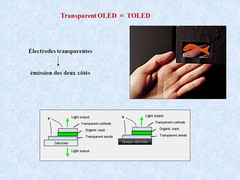 Transparent OLED = TOLED Électrodes transparentes émission des deux côtés