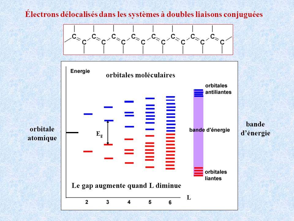 Électrons délocalisés dans les systèmes à doubles liaisons conjuguées orbitale atomique orbitales moléculaires bande dénergie L Le gap augmente quand
