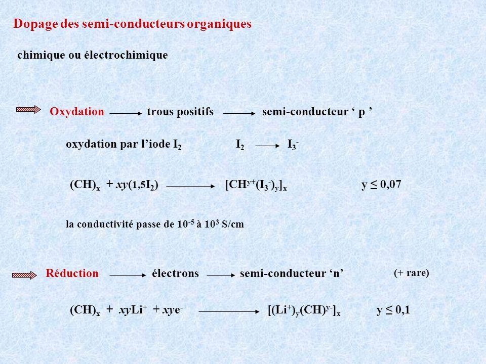 Dopage des semi-conducteurs organiques chimique ou électrochimique Réduction électrons semi-conducteur n (CH) x + xyLi + + xye - [(Li + ) y (CH) y- ]