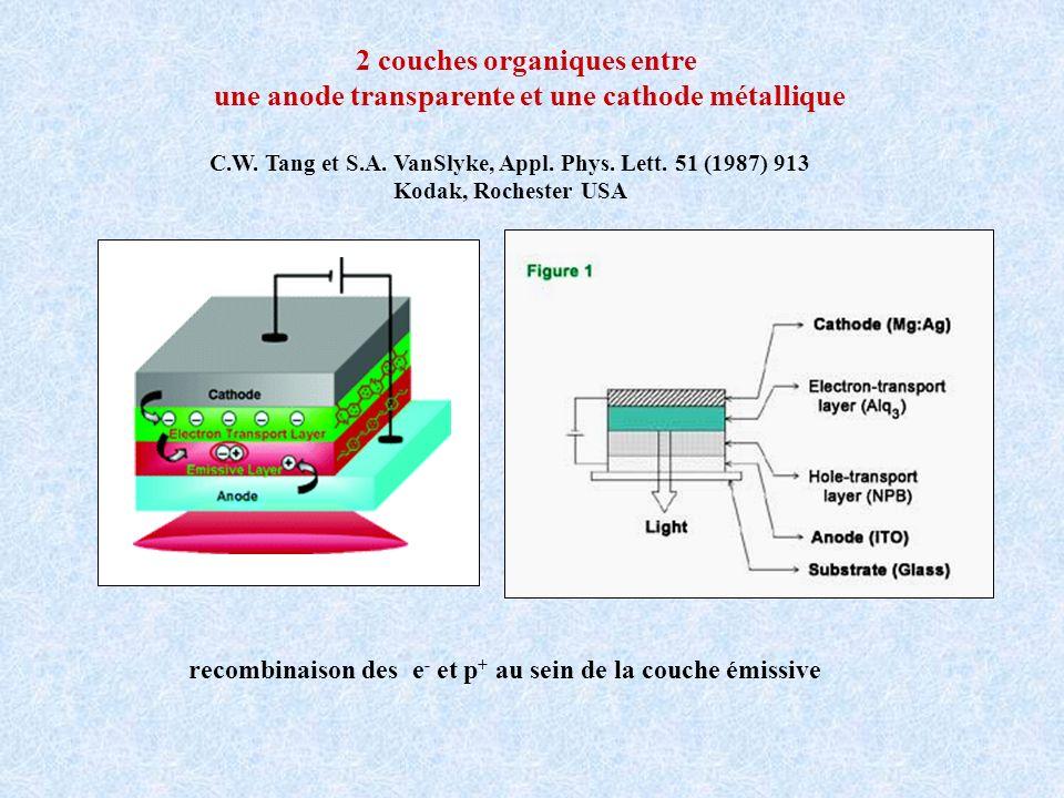 2 couches organiques entre une anode transparente et une cathode métallique C.W. Tang et S.A. VanSlyke, Appl. Phys. Lett. 51 (1987) 913 Kodak, Rochest