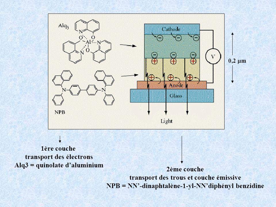 1ère couche transport des électrons Alq3 = quinolate daluminium 2ème couche transport des trous et couche émissive NPB = NN-dinaphtalène-1-yl-NNdiphén