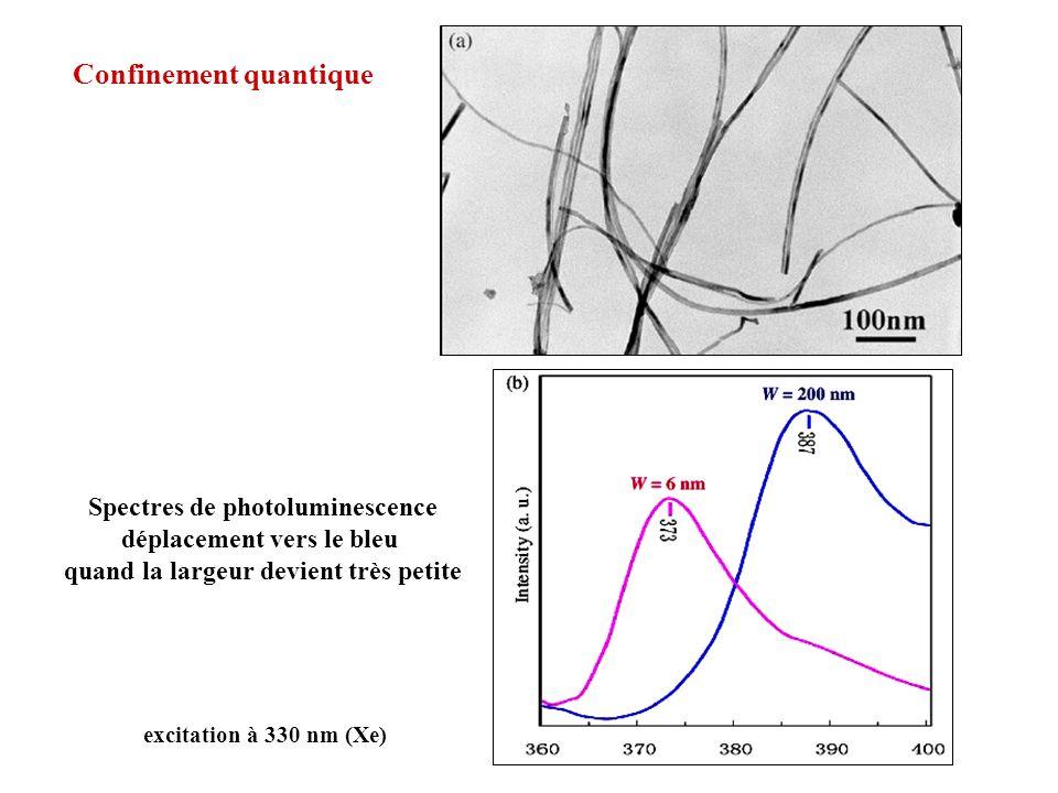 Confinement quantique Spectres de photoluminescence déplacement vers le bleu quand la largeur devient très petite excitation à 330 nm (Xe)