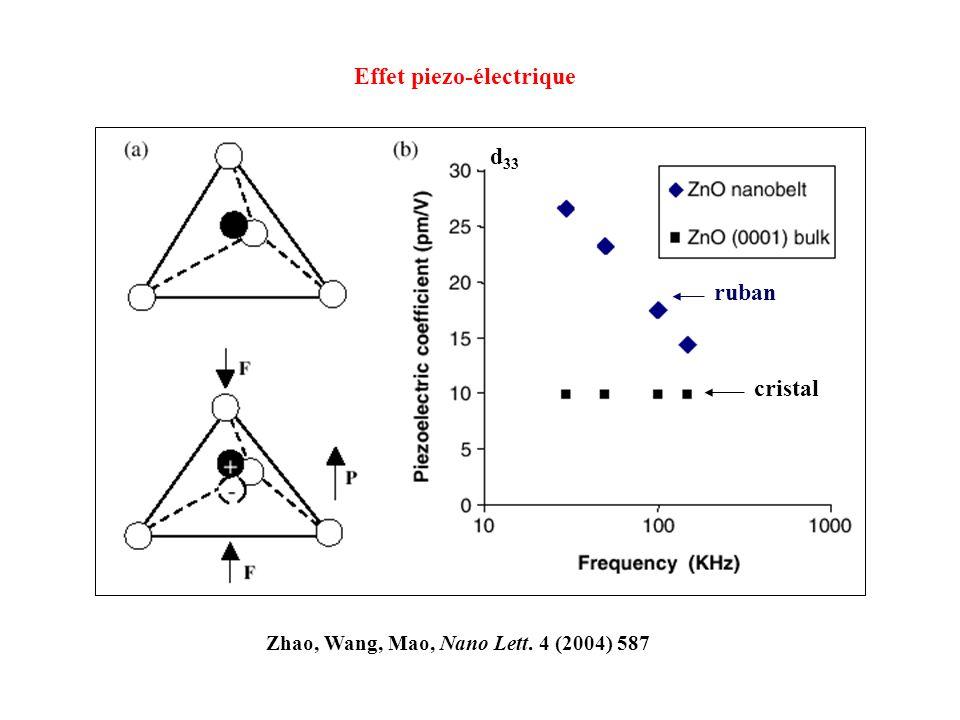 Effet piezo-électrique Zhao, Wang, Mao, Nano Lett. 4 (2004) 587 d 33 cristal ruban