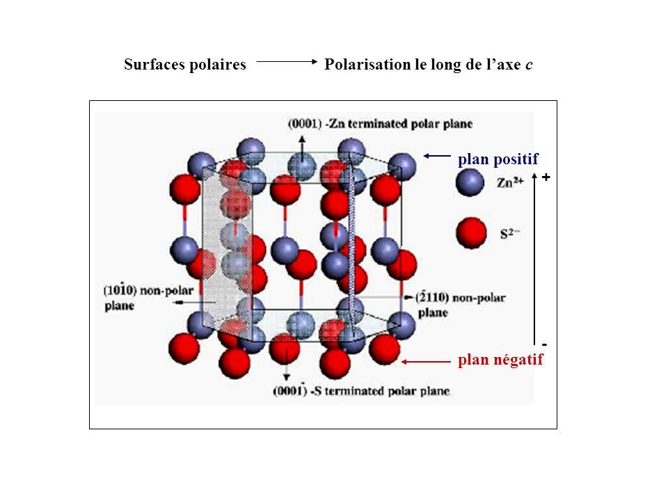 Surfaces polairesPolarisation le long de laxe c plan positif plan négatif - +