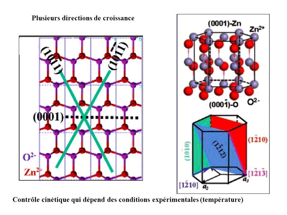 Plusieurs directions de croissance Contrôle cinétique qui dépend des conditions expérimentales (température)