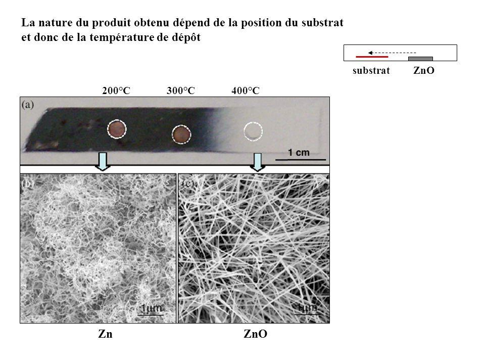 La nature du produit obtenu dépend de la position du substrat et donc de la température de dépôt ZnOsubstrat ZnZnO 200°C400°C300°C
