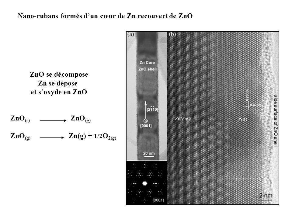 Nano-rubans formés dun cœur de Zn recouvert de ZnO ZnO (s) ZnO (g) ZnO (g) Zn(g) + 1/2 O 2(g) ZnO se décompose Zn se dépose et soxyde en ZnO