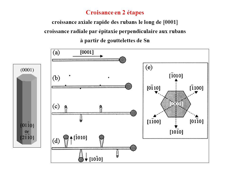 Croisance en 2 étapes croissance axiale rapide des rubans le long de [0001] croissance radiale par épitaxie perpendiculaire aux rubans à partir de gouttelettes de Sn