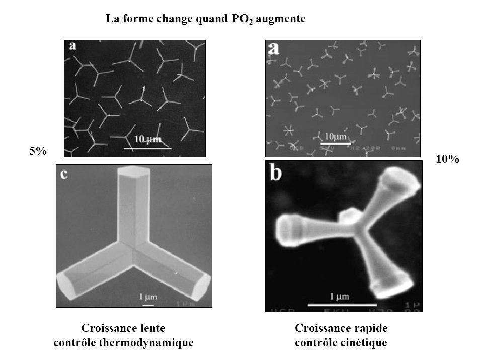La forme change quand PO 2 augmente 5% Croissance lente contrôle thermodynamique 10% Croissance rapide contrôle cinétique