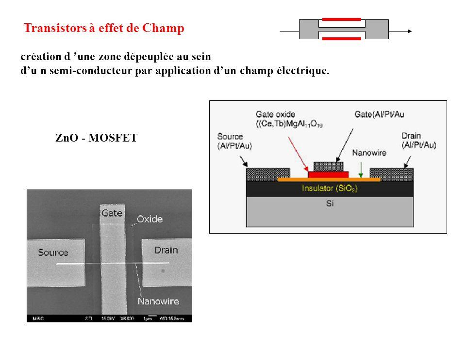 ZnO - MOSFET Transistors à effet de Champ création d une zone dépeuplée au sein du n semi-conducteur par application dun champ électrique.