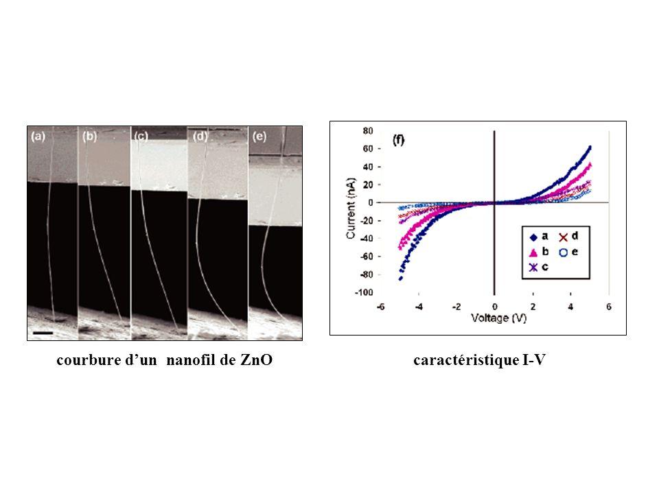courbure dun nanofil de ZnOcaractéristique I-V