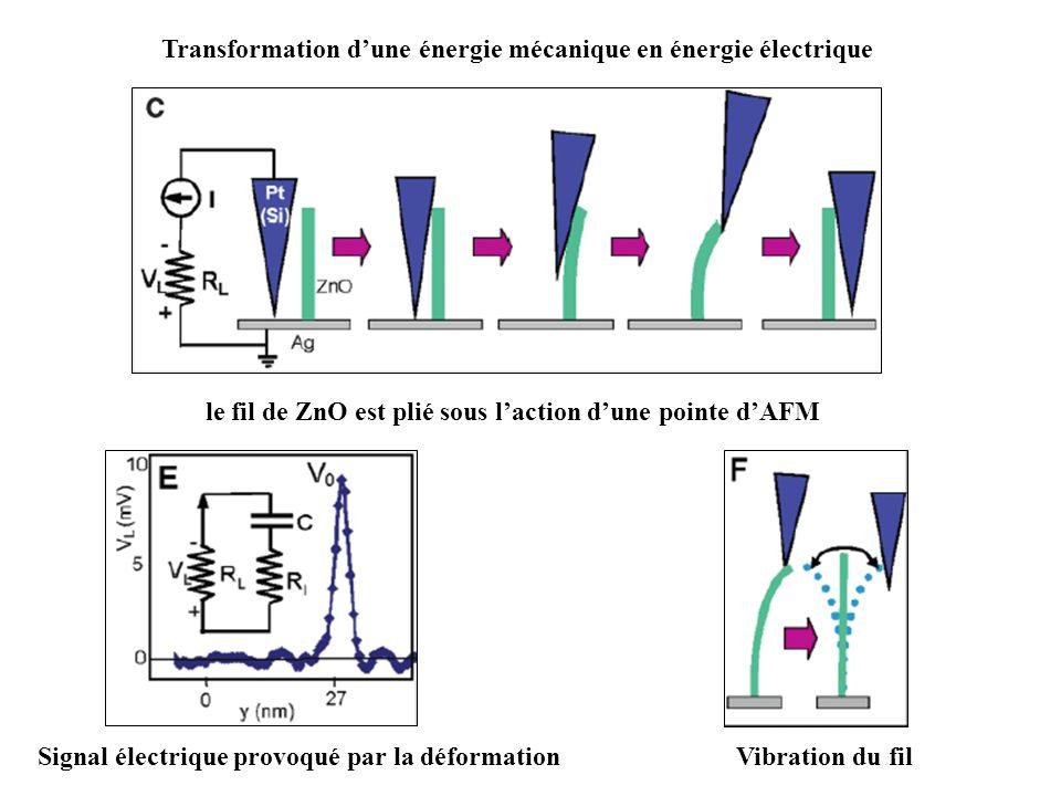 le fil de ZnO est plié sous laction dune pointe dAFM Transformation dune énergie mécanique en énergie électrique Signal électrique provoqué par la déformationVibration du fil