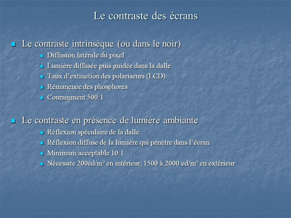 Le contraste des écrans Le contraste intrinsèque (ou dans le noir) Le contraste intrinsèque (ou dans le noir) Diffusion latérale du pixel Diffusion latérale du pixel Lumière diffusée puis guidée dans la dalle Lumière diffusée puis guidée dans la dalle Taux dextinction des polariseurs (LCD) Taux dextinction des polariseurs (LCD) Rémanence des phosphores Rémanence des phosphores Couramment 500:1 Couramment 500:1 Le contraste en présence de lumière ambiante Le contraste en présence de lumière ambiante Réflexion spéculaire de la dalle Réflexion spéculaire de la dalle Réflexion diffuse de la lumière qui pénètre dans lécran Réflexion diffuse de la lumière qui pénètre dans lécran Minimum acceptable 10:1 Minimum acceptable 10:1 Nécessite 200cd/m² en intérieur, 1500 à 2000 cd/m² en extérieur Nécessite 200cd/m² en intérieur, 1500 à 2000 cd/m² en extérieur