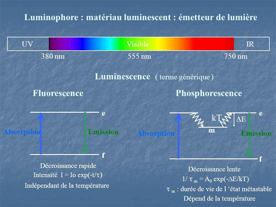 AbsorptionEmission f e Décroissance rapide Intensité I = Io exp(-t/ ) Indépendant de la température Luminophore : matériau luminescent : émetteur de lumière Luminescence ( terme générique ) Fluorescence Phosphorescence UVVisible IR 380 nm 555 nm 750 nm e f AbsorptionEmission m kT E Décroissance lente 1/ m = A 0 exp(- E/kT) m : durée de vie de l état métastable Dépend de la température