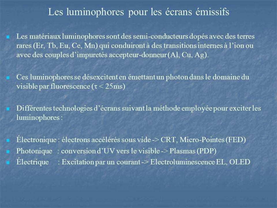 Les luminophores pour les écrans émissifs Les matériaux luminophores sont des semi-conducteurs dopés avec des terres rares (Er, Tb, Eu, Ce, Mn) qui conduiront à des transitions internes à lion ou avec des couples dimpuretés accepteur-donneur (Al, Cu, Ag).