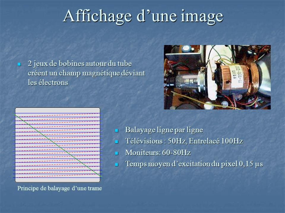 Affichage dune image 2 jeux de bobines autour du tube créent un champ magnétique déviant les électrons 2 jeux de bobines autour du tube créent un champ magnétique déviant les électrons Balayage ligne par ligne Balayage ligne par ligne Télévisions : 50Hz, Entrelacé 100Hz Télévisions : 50Hz, Entrelacé 100Hz Moniteurs: 60-80Hz Moniteurs: 60-80Hz Temps moyen dexcitation du pixel 0,15 µs Temps moyen dexcitation du pixel 0,15 µs Principe de balayage dune trame