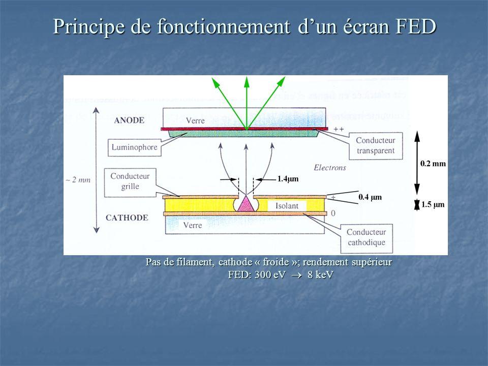 Principe de fonctionnement dun écran FED Pas de filament, cathode « froide »; rendement supérieur FED: 300 eV 8 keV FED: 300 eV 8 keV