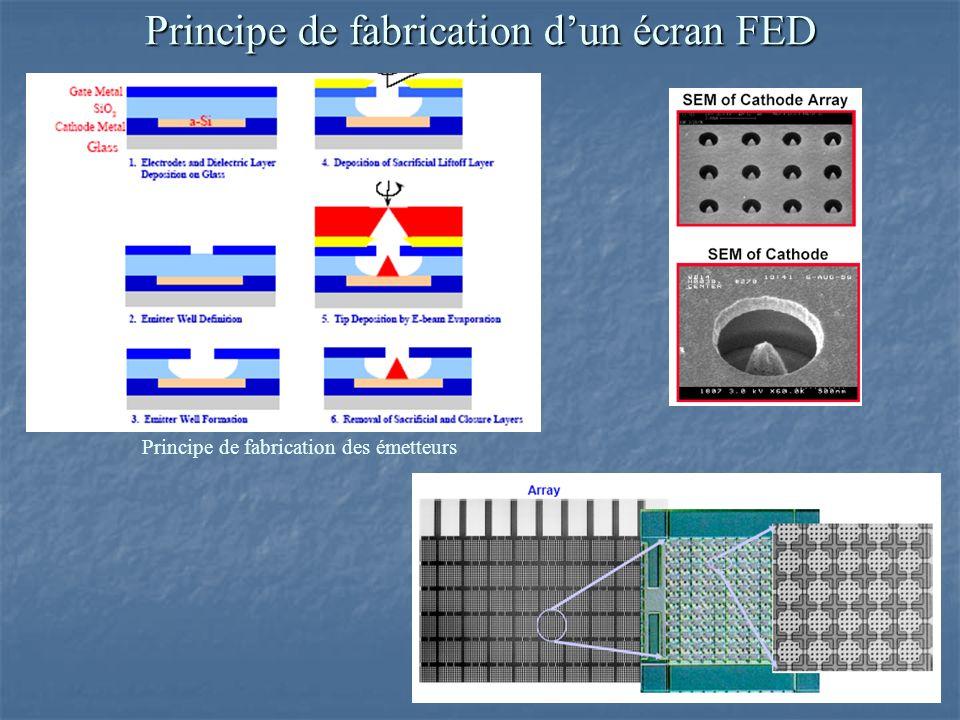 Principe de fabrication dun écran FED Principe de fabrication des émetteurs