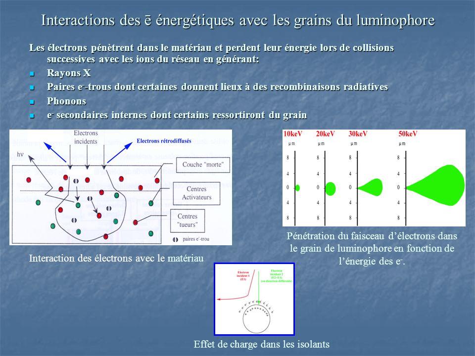 Interactions des ē énergétiques avec les grains du luminophore Les électrons pénètrent dans le matériau et perdent leur énergie lors de collisions successives avec les ions du réseau en générant: Rayons X Rayons X Paires e - -trous dont certaines donnent lieux à des recombinaisons radiatives Paires e - -trous dont certaines donnent lieux à des recombinaisons radiatives Phonons Phonons e - secondaires internes dont certains ressortiront du grain e - secondaires internes dont certains ressortiront du grain Pénétration du faisceau délectrons dans le grain de luminophore en fonction de lénergie des e -.