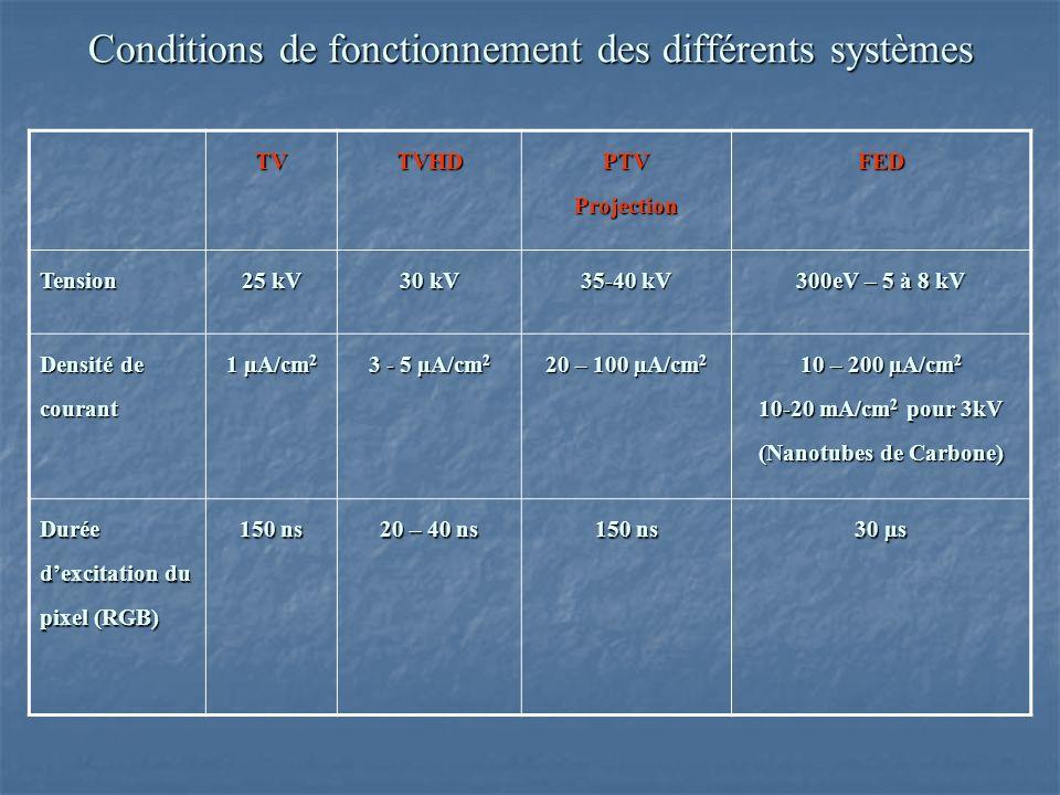 Conditions de fonctionnement des différents systèmes TVTVHDPTVProjectionFED Tension 25 kV 30 kV 35-40 kV 300eV – 5 à 8 kV Densité de courant 1 µA/cm 2 3 - 5 µA/cm 2 20 – 100 µA/cm 2 10 – 200 µA/cm 2 10-20 mA/cm 2 pour 3kV (Nanotubes de Carbone) Durée dexcitation du pixel (RGB) 150 ns 20 – 40 ns 150 ns 30 µs