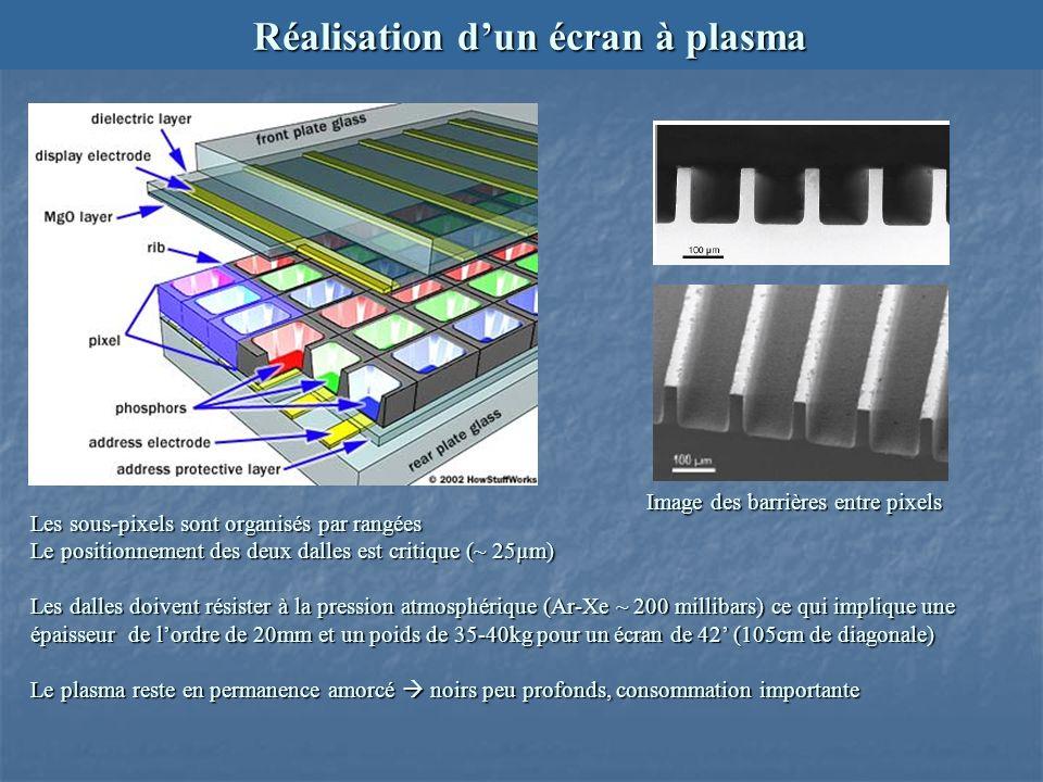 Réalisation dun écran à plasma Les sous-pixels sont organisés par rangées Le positionnement des deux dalles est critique (~ 25µm) Les dalles doivent résister à la pression atmosphérique (Ar-Xe ~ 200 millibars) ce qui implique une épaisseur de lordre de 20mm et un poids de 35-40kg pour un écran de 42 (105cm de diagonale) Le plasma reste en permanence amorcé noirs peu profonds, consommation importante Image des barrières entre pixels