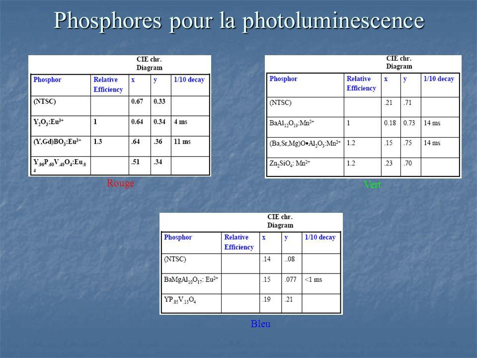 Phosphores pour la photoluminescence Rouge Vert Bleu