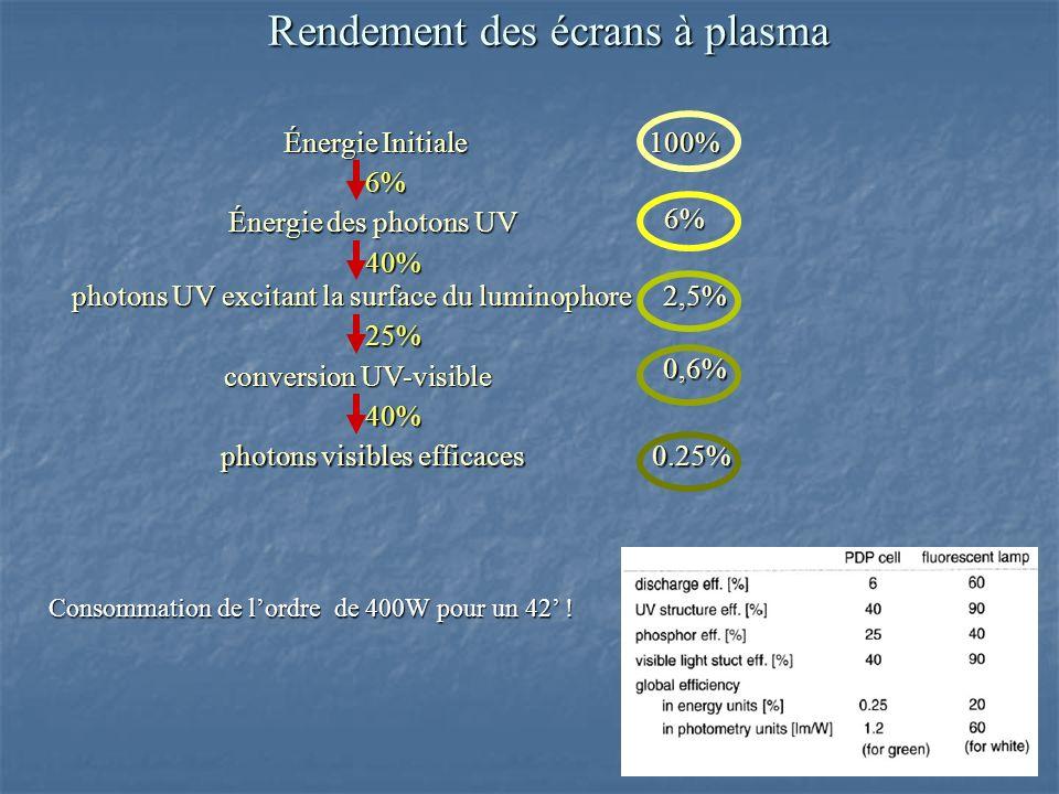 Rendement des écrans à plasma Énergie Initiale Énergie des photons UV photons UV excitant la surface du luminophore photons UV excitant la surface du luminophore conversion UV-visible photons visibles efficaces photons visibles efficaces 100% 6% 6% 40% 2,5% 25% 0,6% 40% 0.25% Consommation de lordre de 400W pour un 42 !