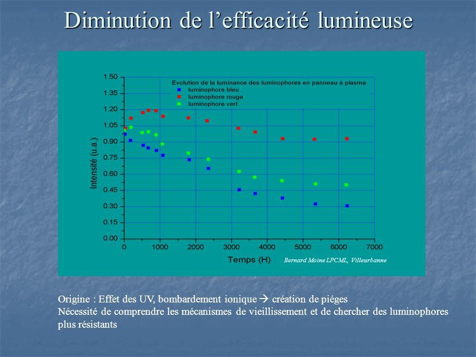 Diminution de lefficacité lumineuse Origine : Effet des UV, bombardement ionique création de piéges Nécessité de comprendre les mécanismes de vieillissement et de chercher des luminophores plus résistants Bernard Moine LPCML, Villeurbanne