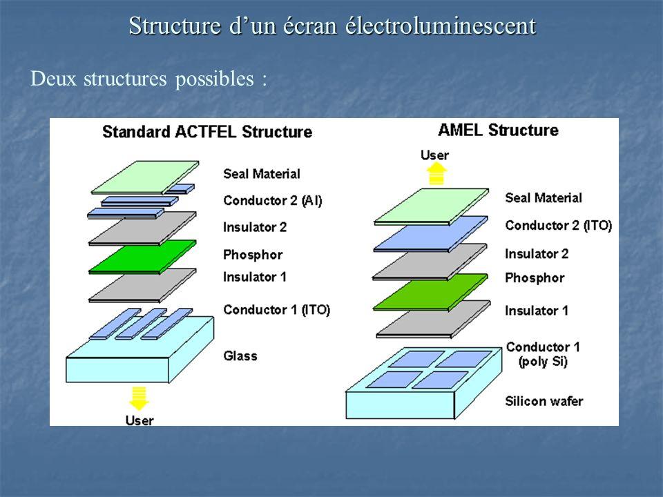 Deux structures possibles : Structure dun écran électroluminescent