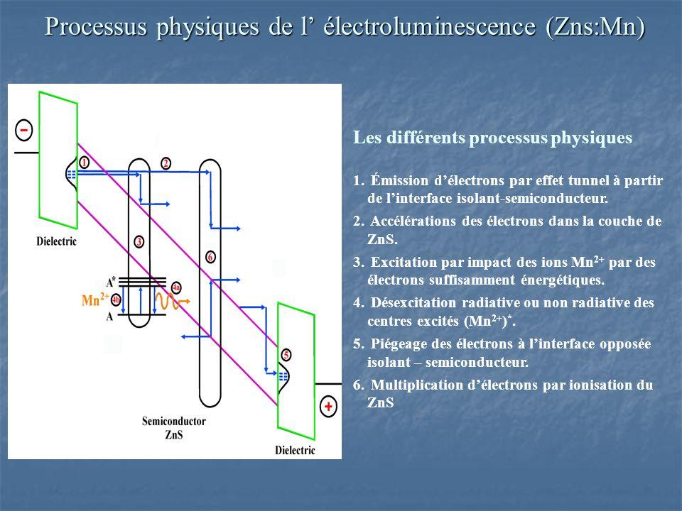 Les différents processus physiques 1.1.
