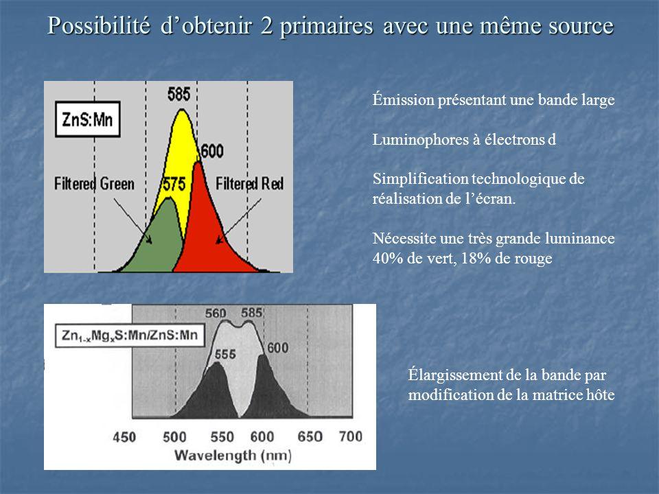 Possibilité dobtenir 2 primaires avec une même source Émission présentant une bande large Luminophores à électrons d Simplification technologique de réalisation de lécran.
