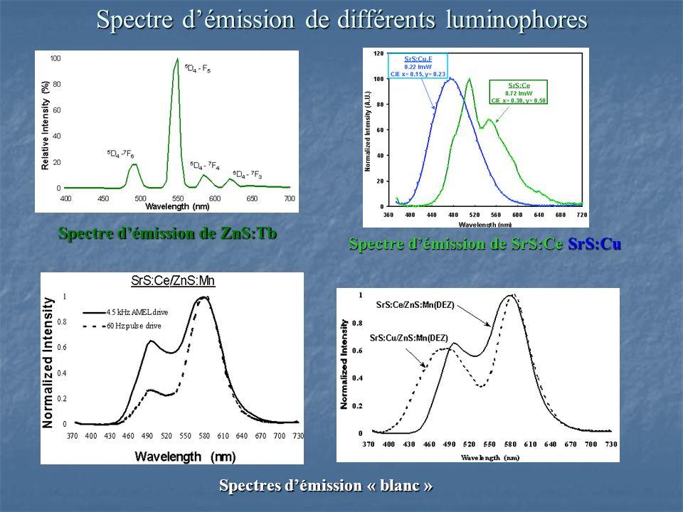 Spectre démission de ZnS:Tb Spectre démission de SrS:Ce SrS:Cu Spectres démission « blanc » Spectre démission de différents luminophores