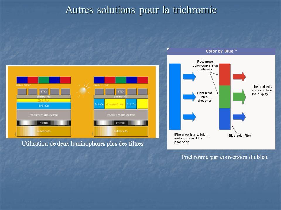 Autres solutions pour la trichromie Utilisation de deux luminophores plus des filtres Trichromie par conversion du bleu