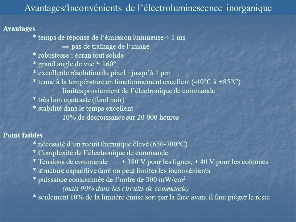 Avantages/Inconvénients de lélectroluminescence inorganique Avantages * temps de réponse de lémission lumineuse < 1 ms pas de traînage de limage * robustesse : écran tout solide * grand angle de vue 160° * excellente résolution du pixel : jusquà 1 µm * tenue à la température en fonctionnement excellent (-40°C à +85°C) limites proviennent de lélectronique de commande * très bon contraste (fond noir) * stabilité dans le temps excellent 10% de décroissance sur 20 000 heures Point faibles * nécessité dun recuit thermique élevé (650-700°C) * Complexité de lélectronique de commande * Tensions de commande 180 V pour les lignes, 40 V pour les colonnes * structure capacitive dont on peut limiter les inconvénients * puissance consommée de lordre de 300 mW/cm 2 (mais 90% dans les circuits de commande) * seulement 10% de la lumière émise sort par la face avant il faut piéger le reste