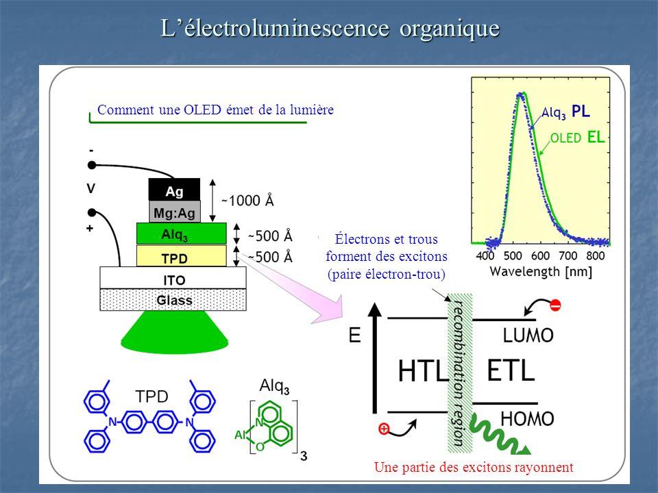 Lélectroluminescence organique Comment une OLED émet de la lumière Électrons et trous forment des excitons (paire électron-trou) Une partie des excitons rayonnent