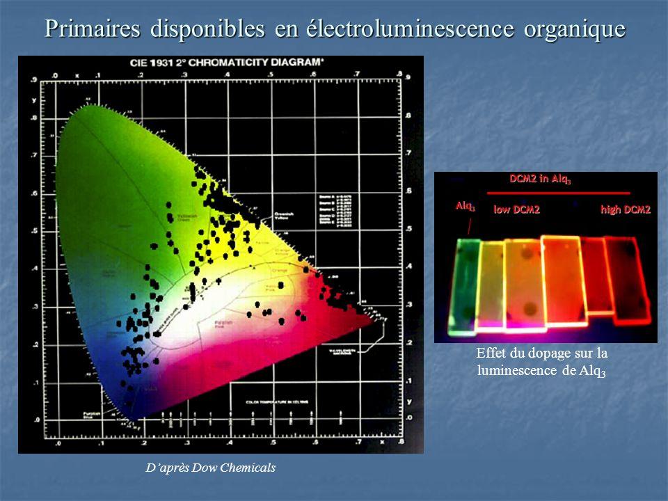 Primaires disponibles en électroluminescence organique Daprès Dow Chemicals Effet du dopage sur la luminescence de Alq 3