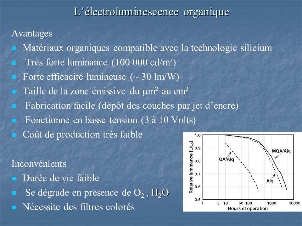 Lélectroluminescence organique Avantages Matériaux organiques compatible avec la technologie silicium Très forte luminance (100 000 cd/m²) Forte efficacité lumineuse (~ 30 lm/W) Taille de la zone émissive du µm 2 au cm 2 Fabrication facile (dépôt des couches par jet dencre) Fonctionne en basse tension (3 à 10 Volts) Coût de production très faible Inconvénients Durée de vie faible, H 2 O Se dégrade en présence de O 2, H 2 O Nécessite des filtres colorés