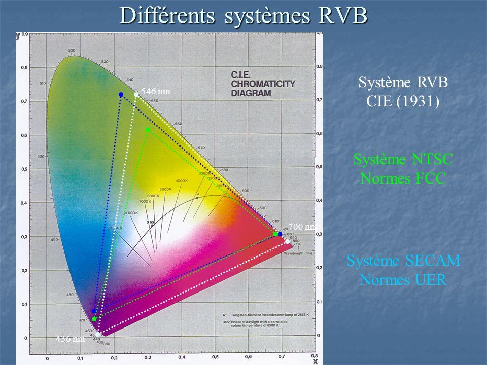 Système RVB CIE (1931) Système NTSC Normes FCC 546 nm 700 nm 436 nm Système SECAM Normes UER Différents systèmes RVB