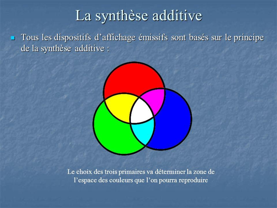 La synthèse additive Tous les dispositifs daffichage émissifs sont basés sur le principe de la synthèse additive : Tous les dispositifs daffichage émissifs sont basés sur le principe de la synthèse additive : Le choix des trois primaires va déterminer la zone de lespace des couleurs que lon pourra reproduire
