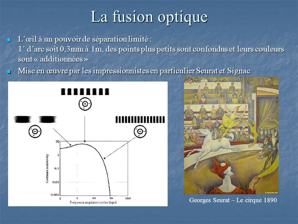 La fusion optique Lœil à un pouvoir de séparation limité : 1 darc soit 0,3mm à 1m, des points plus petits sont confondus et leurs couleurs sont « additionnées » Lœil à un pouvoir de séparation limité : 1 darc soit 0,3mm à 1m, des points plus petits sont confondus et leurs couleurs sont « additionnées » Fréquence angulaire (cycles/degré) Georges Seurat – Le cirque 1890 Mise en œuvre par les impressionnistes en particulier Seurat et Signac Mise en œuvre par les impressionnistes en particulier Seurat et Signac