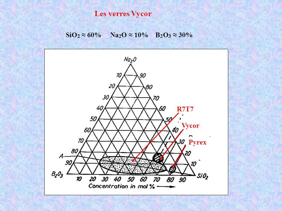 décomposition spinodale en deux phases phase riche en silice insoluble phase riche en B 2 O 3 soluble Dissolution sélective de la phase riche en B par traitement acide Recuit 1000°C verre de silice pratiquement pure Recuit support poreux