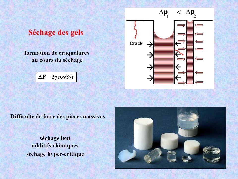 Séchage des gels formation de craquelures au cours du séchage Difficulté de faire des pièces massives séchage lent additifs chimiques séchage hyper-cr