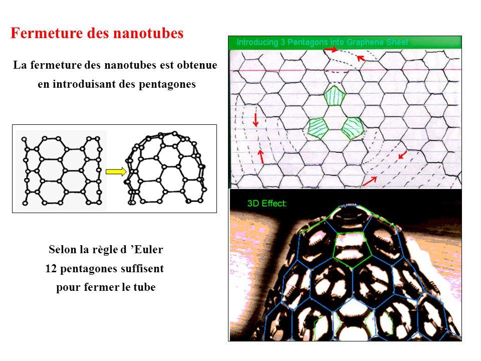 La fermeture des nanotubes est obtenue en introduisant des pentagones Selon la règle d Euler 12 pentagones suffisent pour fermer le tube Fermeture des