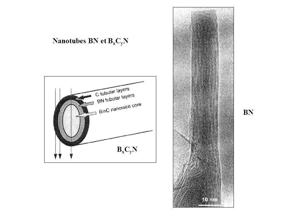 BN BxCyNBxCyN Nanotubes BN et B x C y N